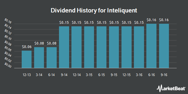 Dividend Payments by Quarter for Inteliquent (NASDAQ:IQNT)