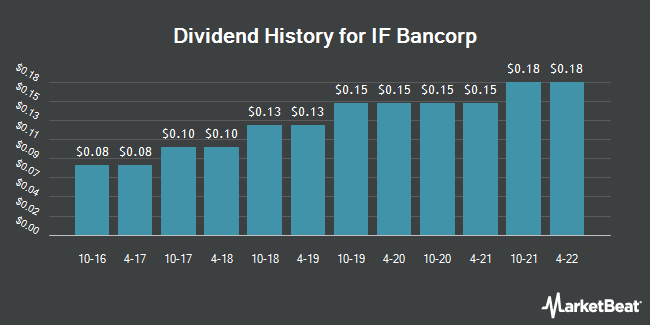 Dividend History for IF Bancorp (NASDAQ:IROQ)