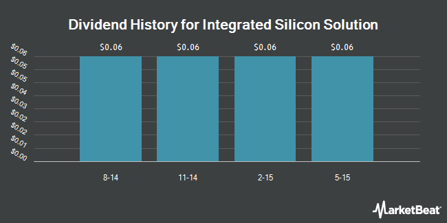Dividend Payments by Quarter for Integrated Silicon Solution (NASDAQ:ISSI)