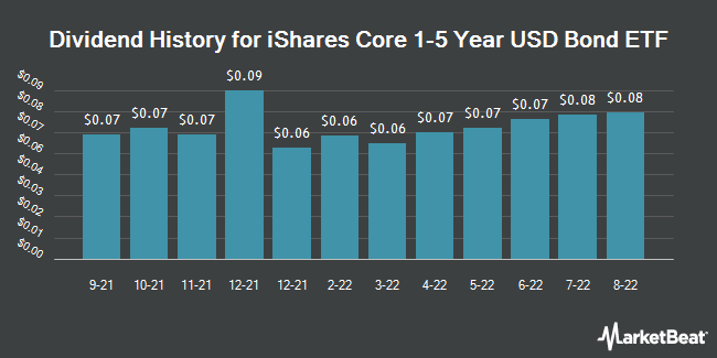 Dividend Payments by Quarter for iShares Core 1-5 Year USD Bond ETF (NASDAQ:ISTB)
