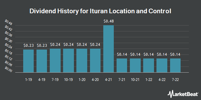 Dividend History for Ituran Location and Control Ltd. (US) (NASDAQ:ITRN)