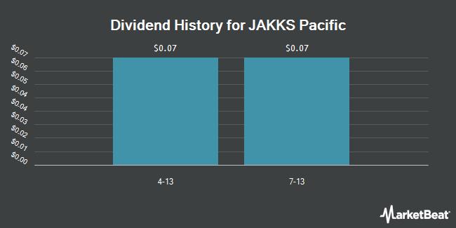 Dividend Payments by Quarter for JAKKS Pacific (NASDAQ:JAKK)