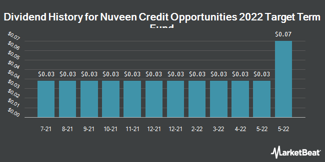 Dividend History for Nuveen Credit Opportunities 2022 Target Term Fund (NASDAQ:JCO)