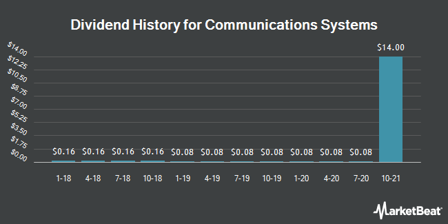 Dividend Payments by Quarter for Communications Systems (NASDAQ:JCS)