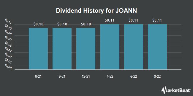 Insider Trades by Quarter for JOANN (NASDAQ:JOAN)