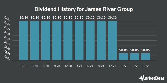 Dividend History for James River Group (NASDAQ:JRVR)