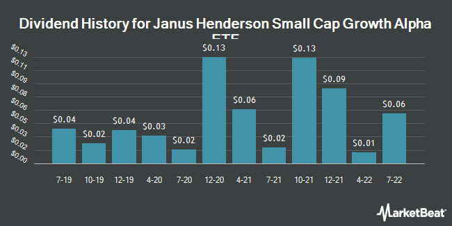Dividend Payments by Quarter for Janus Small Cap Growth Alpha ETF (NASDAQ:JSML)