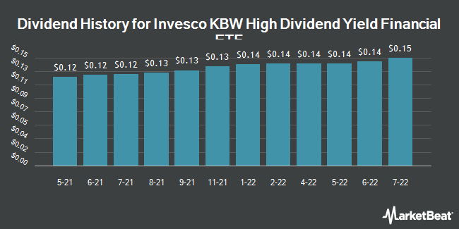 Dividend Payments by Quarter for Invesco KBW High Dividend Yield Financial ETF (NASDAQ:KBWD)