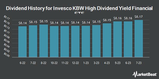 Dividend History for Invesco KBW High Dividend Yield Financial ETF (NASDAQ:KBWD)