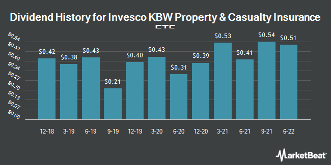 Dividend Payments by Quarter for Invesco KBW Property & Casualty Insurance ETF (NASDAQ:KBWP)