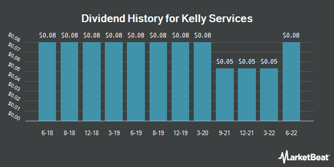 Dividend History for Kelly Services (NASDAQ:KELYB)