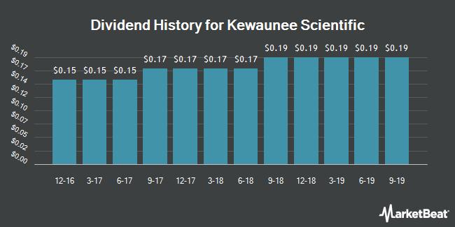 Dividend Payments by Quarter for Kewaunee Scientific (NASDAQ:KEQU)