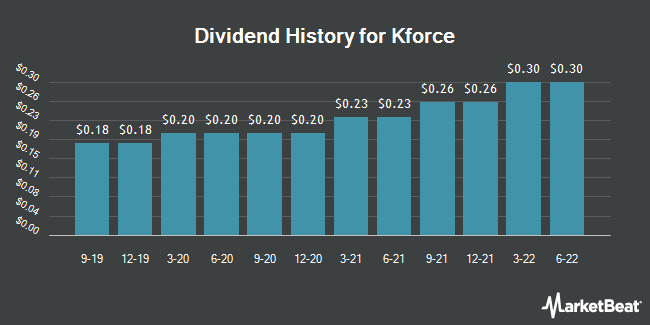 Dividend History for Kforce (NASDAQ:KFRC)