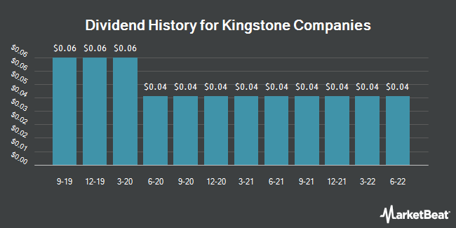 Dividend Payments by Quarter for Kingstone Companies (NASDAQ:KINS)