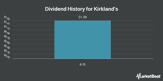 Dividend Payments by Quarter for Kirkland`s (NASDAQ:KIRK)
