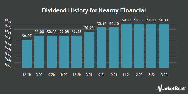 Dividend History for Kearny Financial (NASDAQ:KRNY)