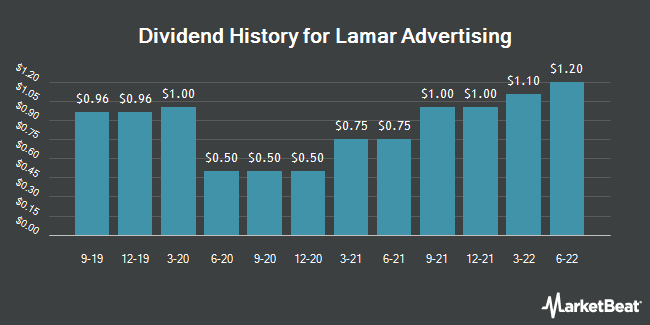 Dividend Payments by Quarter for Lamar Advertising (NASDAQ:LAMR)