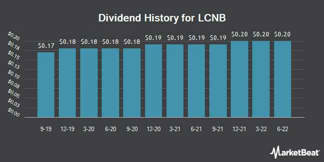Dividend Payments by Quarter for LCNB Corp. (NASDAQ:LCNB)