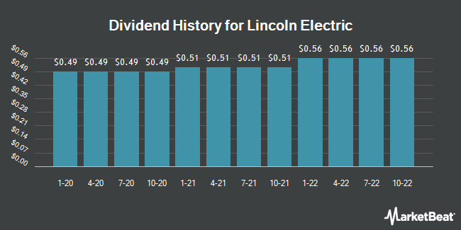 Dividend Payments by Quarter for Lincoln Electric Holdings (NASDAQ:LECO)