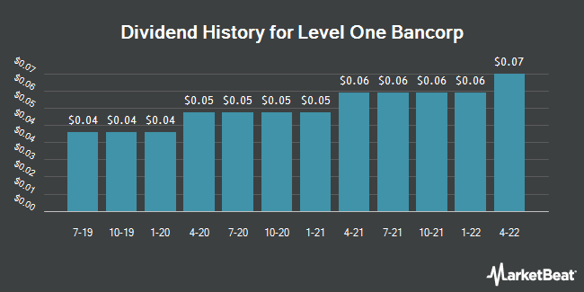 Dividend Payments by Quarter for Level One Bancorp (NASDAQ:LEVL)
