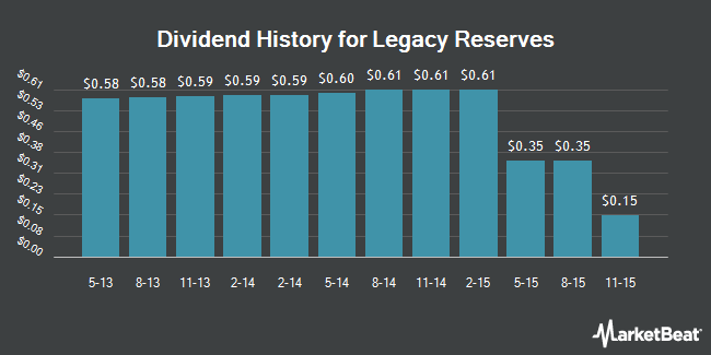Dividend Payments by Quarter for Legacy Reserves LP (NASDAQ:LGCY)