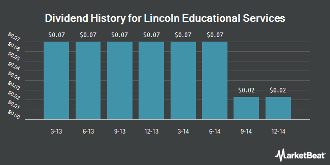Dividend Payments by Quarter for Lincoln Educational Services Corporation (NASDAQ:LINC)