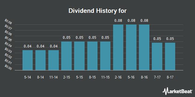Dividend Payments by Quarter for FlexShares Credit-Scored US Long Corporate Bond Index Fund (NASDAQ:LKOR)