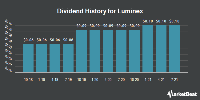 Dividend Payments by Quarter for Luminex Corporation (NASDAQ:LMNX)