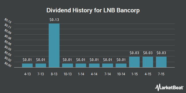 Dividend Payments by Quarter for LNB Bancorp (NASDAQ:LNBB)
