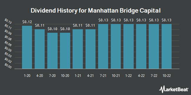 Dividend Payments by Quarter for Manhattan Bridge Capital (NASDAQ:LOAN)
