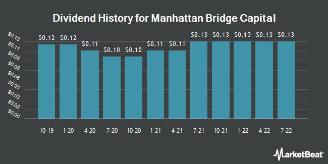 Dividend History for Manhattan Bridge Capital (NASDAQ:LOAN)