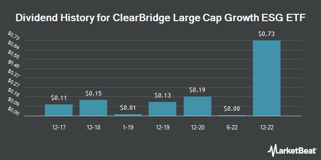 Dividend Payments by Quarter for ClearBridge Large Cap Growth ESG ETF (NASDAQ:LRGE)