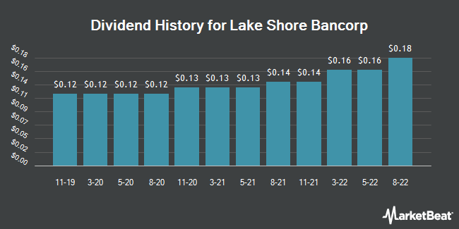 Dividend History for Lake Shore Bancorp (NASDAQ:LSBK)