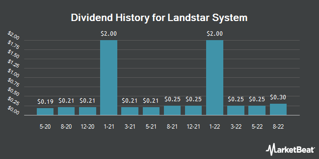 Dividend Payments by Quarter for Landstar System (NASDAQ:LSTR)