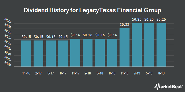 Dividend Payments by Quarter for LegacyTexas Financial Group (NASDAQ:LTXB)