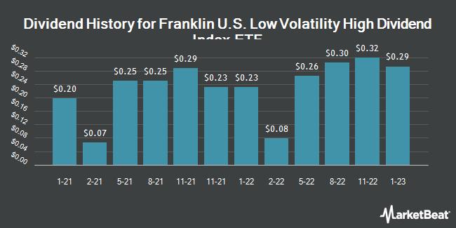 Dividend Payments by Quarter for Legg Mason Low Volatility High Dividend ETF (NASDAQ:LVHD)