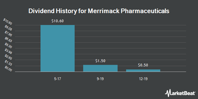 Dividend Payments by Quarter for Merrimack Pharmaceuticals (NASDAQ:MACK)