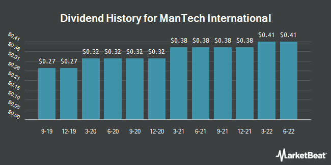 Dividend History for Mantech International (NASDAQ:MANT)