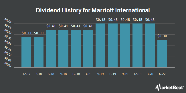 Dividend Payments by Quarter for Marriott International (NASDAQ:MAR)