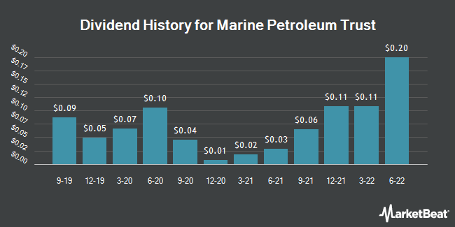 Dividend Payments by Quarter for Marine Petroleum Trust (NASDAQ:MARPS)