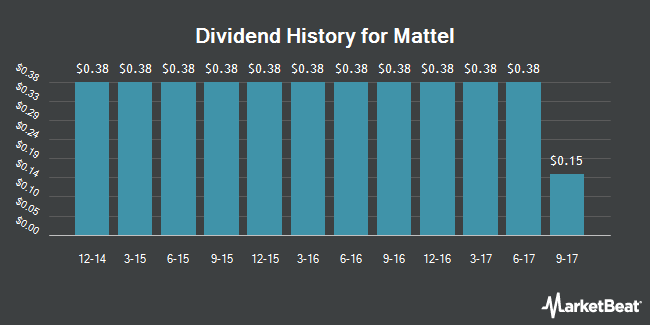 Dividend Payments by Quarter for Mattel (NASDAQ:MAT)