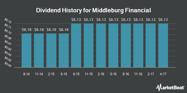 Dividend Payments by Quarter for Middleburg Financial (NASDAQ:MBRG)