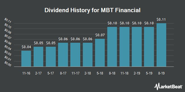 Dividend Payments by Quarter for M B T Financial Corp (NASDAQ:MBTF)