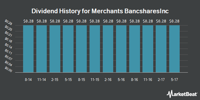 Dividend Payments by Quarter for Merchants Bancshares (NASDAQ:MBVT)