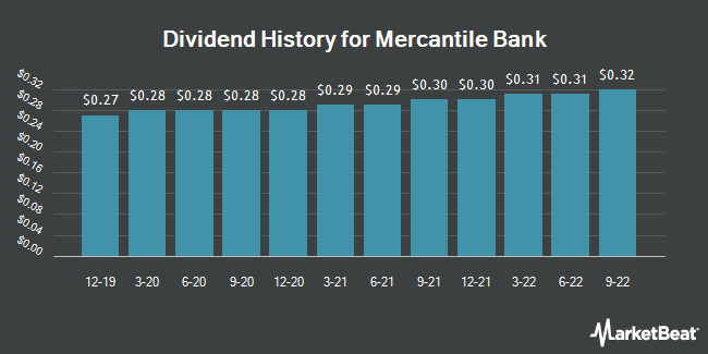 Dividend Payments by Quarter for Mercantile Bank Corp. (NASDAQ:MBWM)