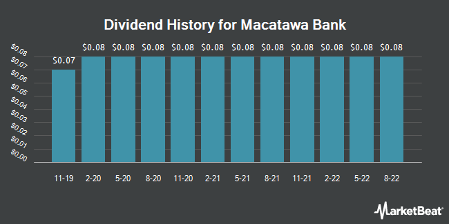 Dividend Payments by Quarter for Macatawa Bank (NASDAQ:MCBC)