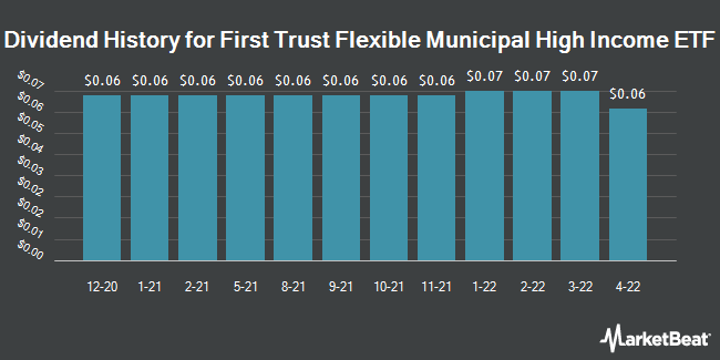 Dividend Payments by Quarter for First Trust Municipal CEF Income Opportunity ETF (NASDAQ:MCEF)