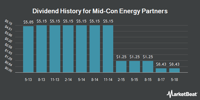 Dividend Payments by Quarter for Mid-Con Energy Partners, LP (NASDAQ:MCEP)