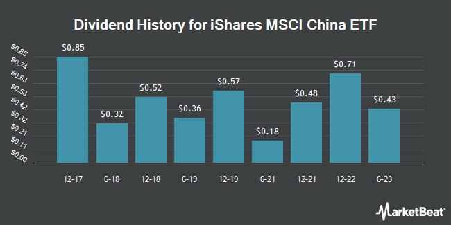 Dividend History for iShares MSCI China ETF (NASDAQ:MCHI)