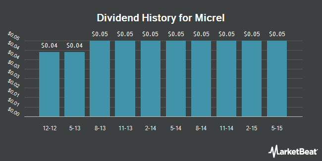 Dividend Payments by Quarter for Micrel, Incorporated (NASDAQ:MCRL)